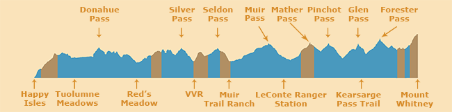 John Muir Trail Profile with Dry Stretches