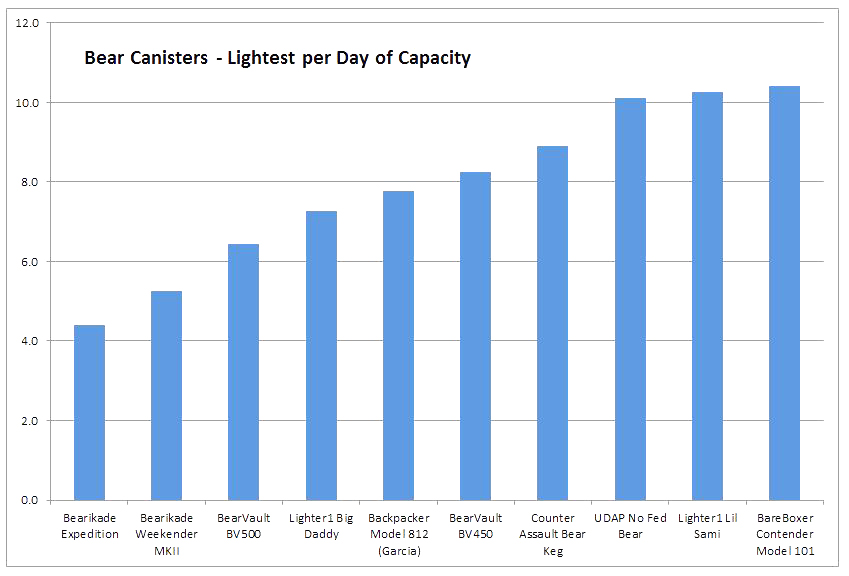 Bear-Canisters-Lightest-per-Day-Graph